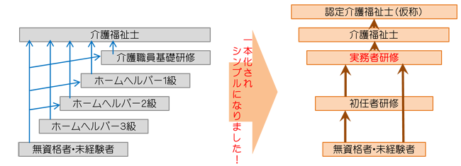 介護資格資格・研修体系の一本化のシンプルな図