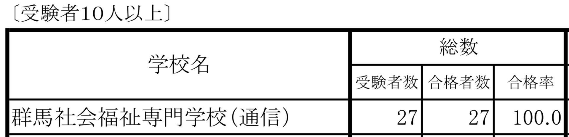 短期養成施設ルート(受験者10人以上)