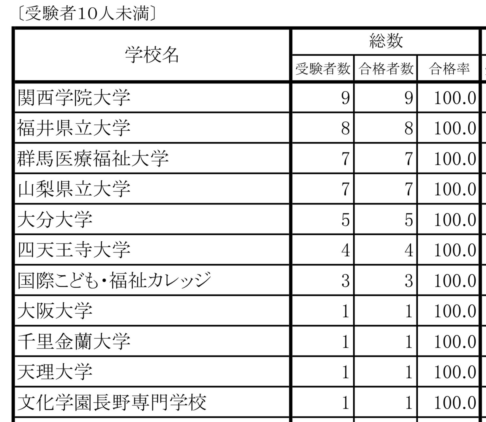 福祉系大学合格率(受験者10人未満)
