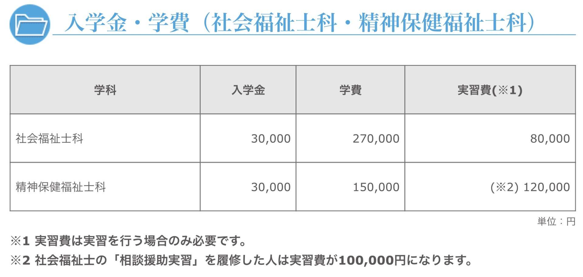 広島福祉福祉専門学校学費