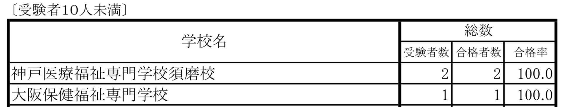 福祉系大学+実務経験合格率(受験者10人未満)